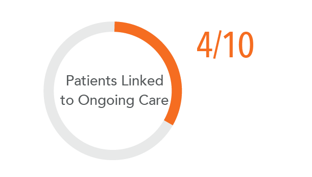 Patients linked to ongoing care